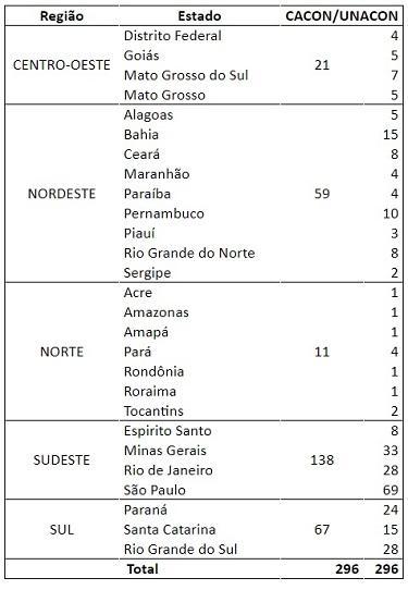 CÂNCER JÁ É A PRIMEIRA CAUSA DE MORTE EM 10% DOS MUNICÍPIOS BRASILEIROS